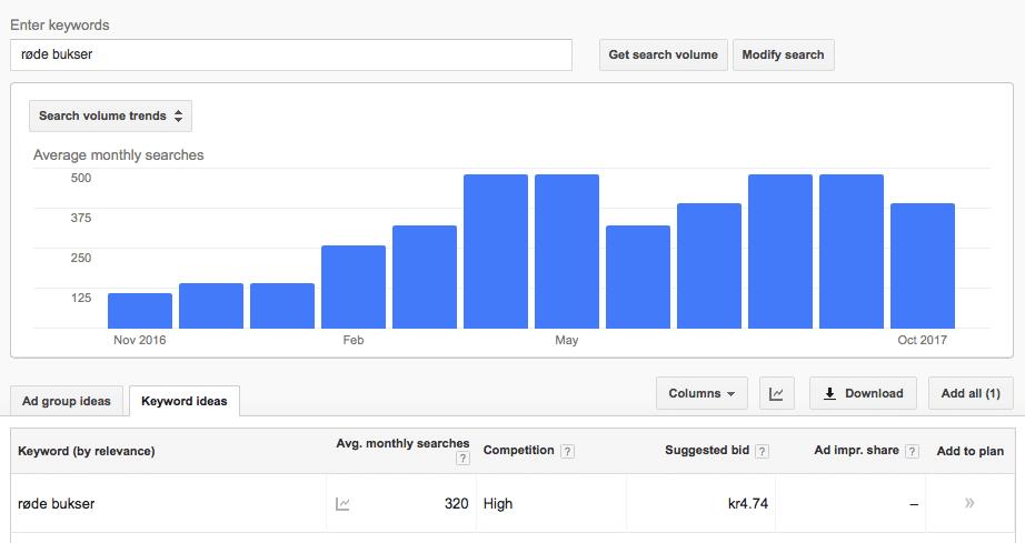 søgninger keyword månedligt odense